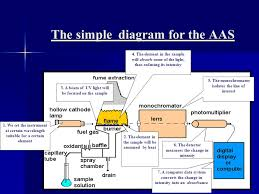 atomic absorption spectroscopy aas ppt video online download