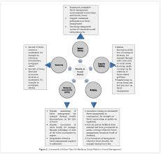 Mass Communication Journalism Framework Action Plans