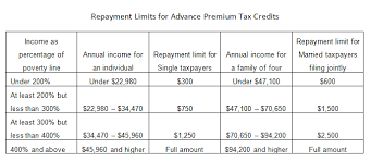 Cal Grant Income Ceiling Agi by Advanced Tax Credit Repayment Limits Obamacare Facts