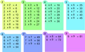comment apprendre table de multiplication tables de multiplication simplifiées apprendre les tables de