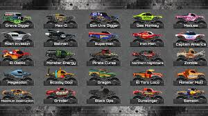 Download Monster Truck Crot App For Android Download Robo Transporter Monster Truck App For Android Trucks Wallpaper Apk Free Persalization App Icon Element Stock Illustration Destruction Tour Gets Traxxas As A New Sponsor Racing Ultimate The Official Jam Game New Features 2015 Youtube Bigfoot Mini Sale Luxury Wallpapers Hq 4x4 Simulator Ranking And Store Data Annie