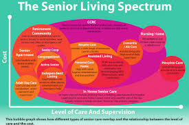 the senior living spectrum seniors and caregivers and how the different levels of senior living apartments overlap