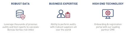 bureau veritas safesupply the digital supplier monitoring program