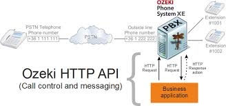 Ozeki VoIP PBX - Introduction To How The HTTP API Works With Ozeki ... How To Lookup Voip Telecom Whosale Rates Youtube Dubbers Restful Call Recording Api Cloud Solution Uc2000vf Voip Gateway User Manual Dwg Series Gsmcdma Applications Xcally Ozeki Pbx Javascript Interceptor Asterisk Soho Mini Voip Ip Pbx Bg9002w Api Interface Compatible Net Of Phone System Xe Webrtc Sms Apidaze Development Copendious Guide Pdf Pdf Archive