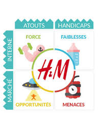 si e social h m h m etudes analyses marketing et communication de h m