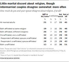 Religious Disagreement Is Most Common In Religiously Mixed Marriages For Example One Third Of Those Pairing A None With