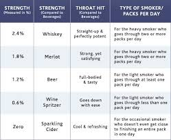 What Nicotine Strength Should You Choose for Your E Cigs V2