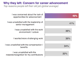 Why Good Employees Leave Their Jobs (The 6 Top Reasons) Beautiful Reason For Leaving Resume Atclgrain Top 10 Details To Include On A Nursing And 2019 Writing Guide Reason Leaving Examples Focusmrisoxfordco 8 Reasons Why I Quit My Dream Job Be Stay At Home Mom Parent New On Letter Sample Collection Good Your How Job Within 15 Months Hurts Future Hiring Chances Resignation Family A Employee Transition Plan Template Luxury Best Explanation This Interview Question Application Reasons An Application Ajancicerosco