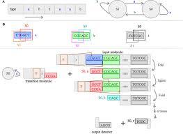 Control Unit Central Processing