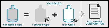 bouteille de gaz consigne consigne bouteille de gaz de la consignation à la déconsignation