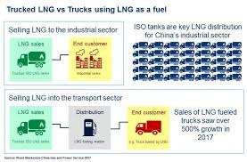 LNG Trucking Takes Off In China | Wood Mackenzie Free Freighttrucking Invoice Template Excel Pdf Word Doc Exclusive Major Us Trucking Firm Daseke Buys Three Firms Reuters Apple Mania Catalog 2017 Online By Paula Bovre Issuu Heavy Haul Trucking Reliable Equipment Shipping Fr8star What You Need To Know About Loads Kblock27761gabdigita Business Plan For Startup Tech Company Pdf Ms Software How Teslas Semi Will Dramatically Alter The Industry Pricing Barriers To Truck Drivers Healthy Eating Environmental