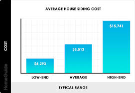 100 Rectangle House 2019 Siding Costs Average Prices To Replace Reside