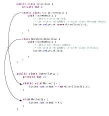 Java Decorator Pattern With Generics by What Is An Inner Interface In Java Dzone Java