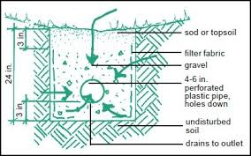 2 Perforated Drain Tile by Control Heavy Runoff Solving Drainage And Erosion Problems