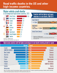 Motor Vehicle Crash Deaths | VitalSigns | CDC Pennsylvania Truck Accident Stastics Victims Guide One In Five Accidents Involves A Lorry According To Astics Oklahoma Drunk Driving Fatalities 2010 Law Car Gom Law Pakistans Traffic Record Punjab Down Kp Up Since 2011 The Weycer Firm Infographic Attorney Joe Bornstein 2013 On Motor Vehicle By Type Teen Driver Mcintyre Pc 18 Dead As Indian Truck Runs Over Sleeping Pilgrims Pakistan Today Attorneys