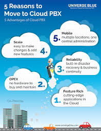 5 Reasons To Move To Cloud PBX – UNIVERGE BLUE Blog Infonetics Cloud Pbx And Unified Communication Services A 12 Voice Infrastructure Platform Broadconnect Canada Offers Virtual Cloud Based Systems For Hosted From Telecom Usa Move On To With Conference Feature Ringtime Phone Virtual Visually In Nj Monmouth Qunifi One Based Home Pagequnifi Sbc Session Border Controller Use Case Sangoma Voip Servicecloud Phone Service How To See Cloudhosted Simple Ui Similar Telzio Voip