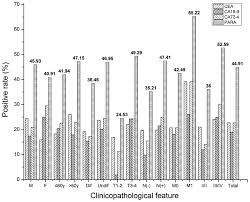 cea test normal range differences and correlation of serum cea ca19 9 and ca72 4 in