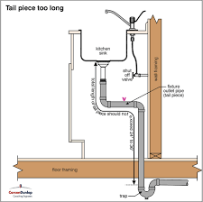 Kitchen Sink Stinks When Running Water by Venting The Plumbing In An Island Sink