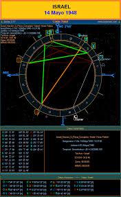 Astrología Infantil Perfil Astrológico De Los Niños