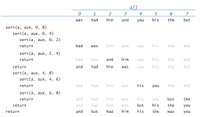 Java Math Ceil Long by Sorting And Searching