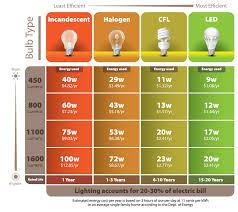 lighting ideas energy saving comparison between led light bulb