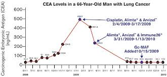 cea marker normal range cea level chart plot