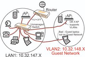 Guest WiFi Network – Part 2 – Why VLANs – Alduras 9 Simple Ways To Boost Your Home Wifi Network Mental Floss Enchanting Wireless Design Gallery Best Idea Home 100 Diagram Before You Install Windows Apple Router For A Designing A Peenmediacom Diagrams Highlyrated By It Pros Techrepublic Ethernet Commercial Floor Plan Vhf Directional Emejing Wifi Pictures Decorating Sver 63 Logo Templates Ubiquiti Unms