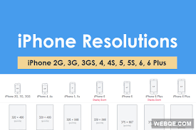 Full iPhone Screen Resolutions Map from 2G to 6 Plus