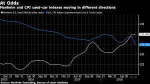 Why U.S. Used Vehicles Price Data Is Conflicting