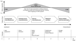 strategies for business model innovation how firms reel in