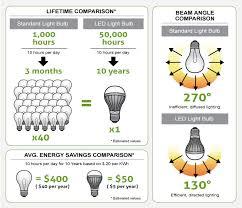 new energy save led light bulb e27 e26 l 2w cool white warm