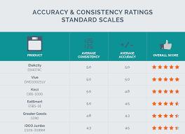 Eatsmart Digital Bathroom Scale Uk by Best Bathroom Scales For Accuracy