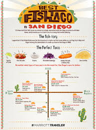 Where To Find The Best Fish Tacos In San Diego | Marriott TRAVELER