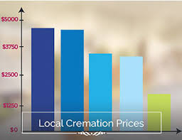 Alexandria Funeral Prices Local Funeral Prices Cunningham