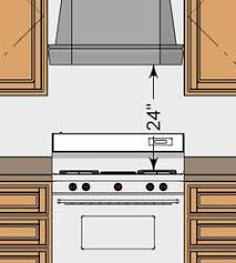 The Thirty One Kitchen Design Rules Illustrated Rule 18 Illustration Some Of 31 Are More Like Guidelines Than