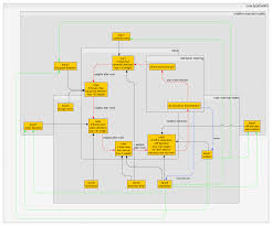 Decorator Pattern Class Diagram by Design How Can One Manage Thousands Of If Then Else Rules