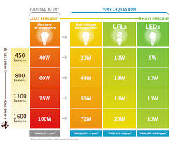 light bulb low lumen light bulbs marvelous design efficiency