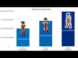 Gokus Power Levels Over The Years