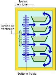 refroidir chambre de culture les cellules de refroidissement et de congélation rapides