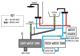 Water System — Buslandia