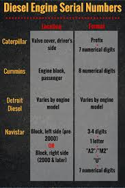 100 Heavy Truck Vin Decoder Diesel Engine Serial Numbers