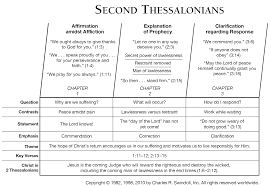2 Thessalonians Commentaries Sermons