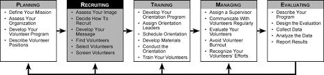Successful Strategies For Recruiting Training And Utilizing Volunteers