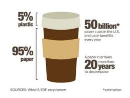 Why Arent Reusable To Go Cups More Popular