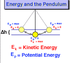 The Pendulum May Be Visualized As A Mechanical System Which Continually Converts Between Kinetic And Potential Energy In Ideal Case No Is Lost