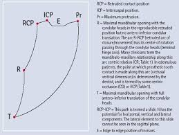 Recording the retruded contact position a review of clinical