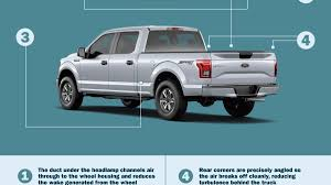 How Ford Squeezed Every Drop Of Aerodynamics Out Of The 2015 F-150