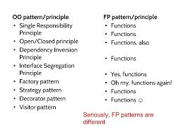 Java Decorator Pattern Reader by Functional Programming Design Patterns