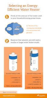 Energy Efficient Water Heater1