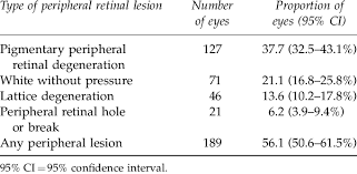 Number And Proportion Of Eyes With Peripheral Retinal Lesions